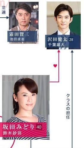 「オトナ女子」坂田 みどり(さかた みどり):鈴木砂羽と、沢田健太:千葉雄大関係図