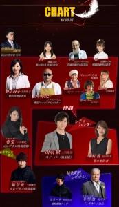 ドラマ「エンジェルハート」相関図(1話・2話・3話時点)