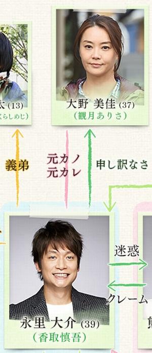ドラマ家族ノカタチ(かぞくのかたち)の大野美佳(おおのみか)関連の相関図の一部