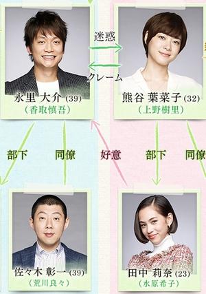 ドラマ家族ノカタチ(かぞくのかたち)の田中莉奈(たなかりな)関連の相関図の一部