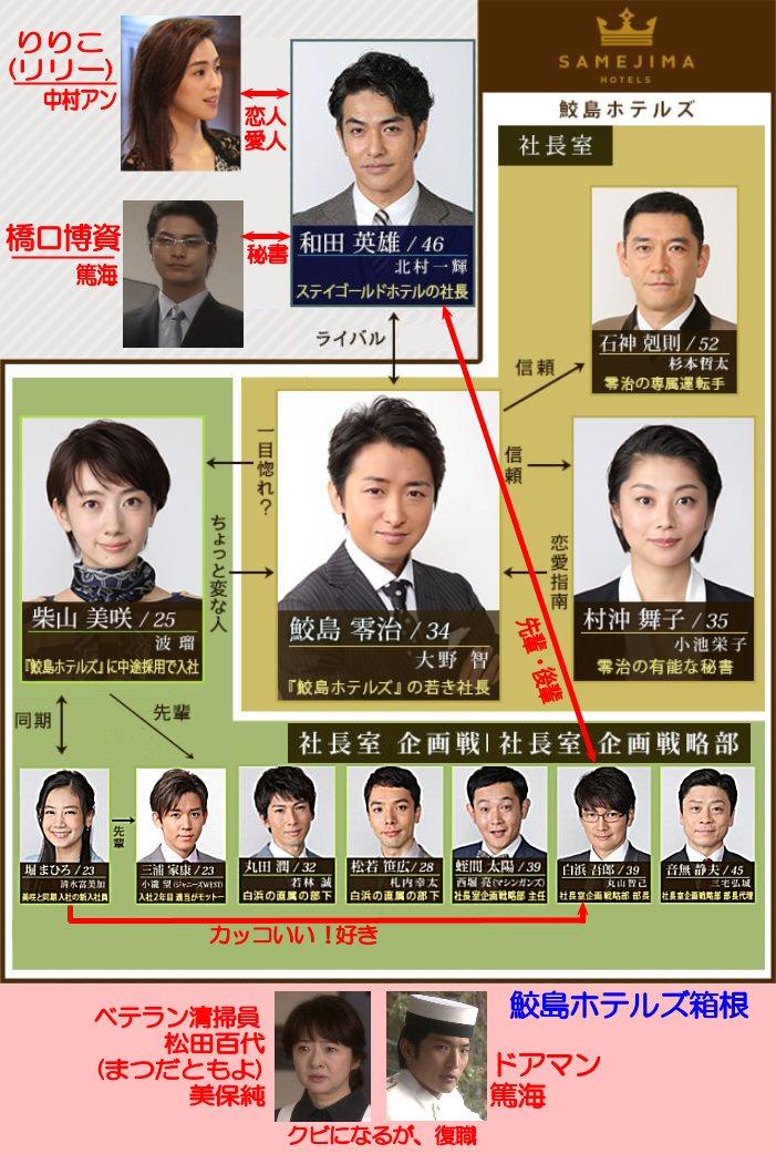 大野智主演ドラマ世界一難しい恋(セカムズ)キャスト相関図