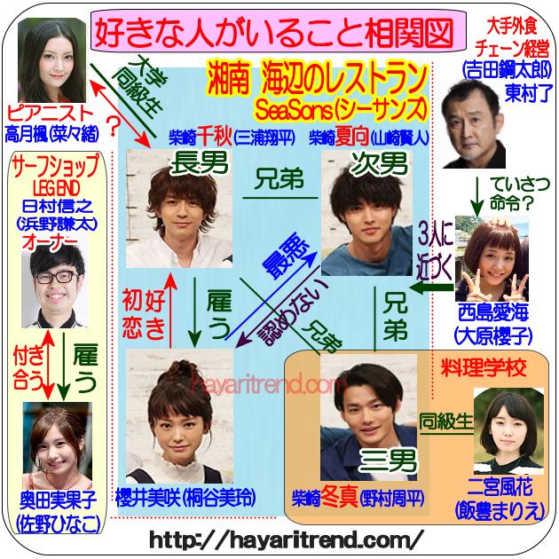 月9ドラマ好きな人がいること相関図。イケメンが勢ぞろい!櫻井美咲(さくらいみさき)は誰とくっつくのか?