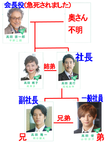 フジテレビ月9カインとアベルでの俳優の平幹二朗(ひら・みきじろう)さんの役名は?相関図