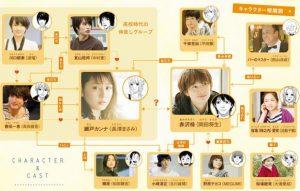 いくえみ綾さん原作コミックの映画「清く柔く(きよくやわく)」の相関図