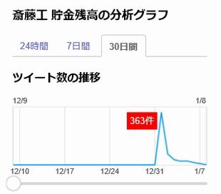 ガキ使2016で話題になったツイッターでの「斎藤工 貯金残高」の言及数検索結果グラフ