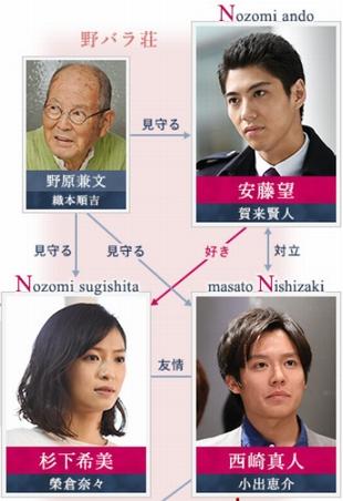 榮倉奈々さん旦那さん・夫は賀来賢人(かくけんと)さんと共演したドラマ「Nのために」2