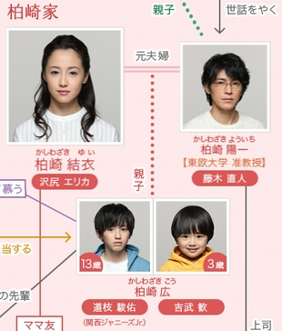 ドラマ「母になる」の男の子の子役「柏崎広」と、父親柏崎陽一(藤木直人)と、母親柏崎結衣(沢尻エリカ)との関係相関図