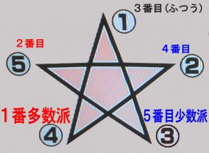 五芒星性格占い心理テストどれが多数派で少数派?