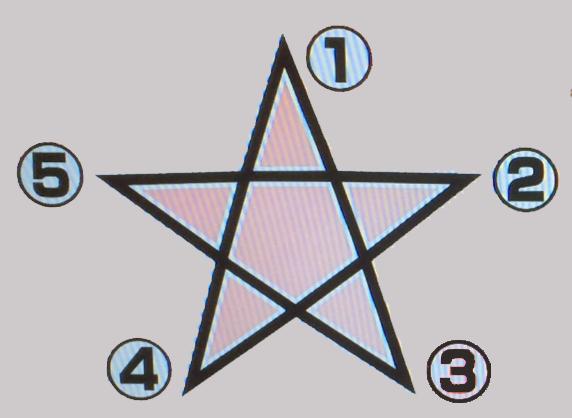 月曜から夜ふかしの五芒星性格占い心理テストの書き順書き方